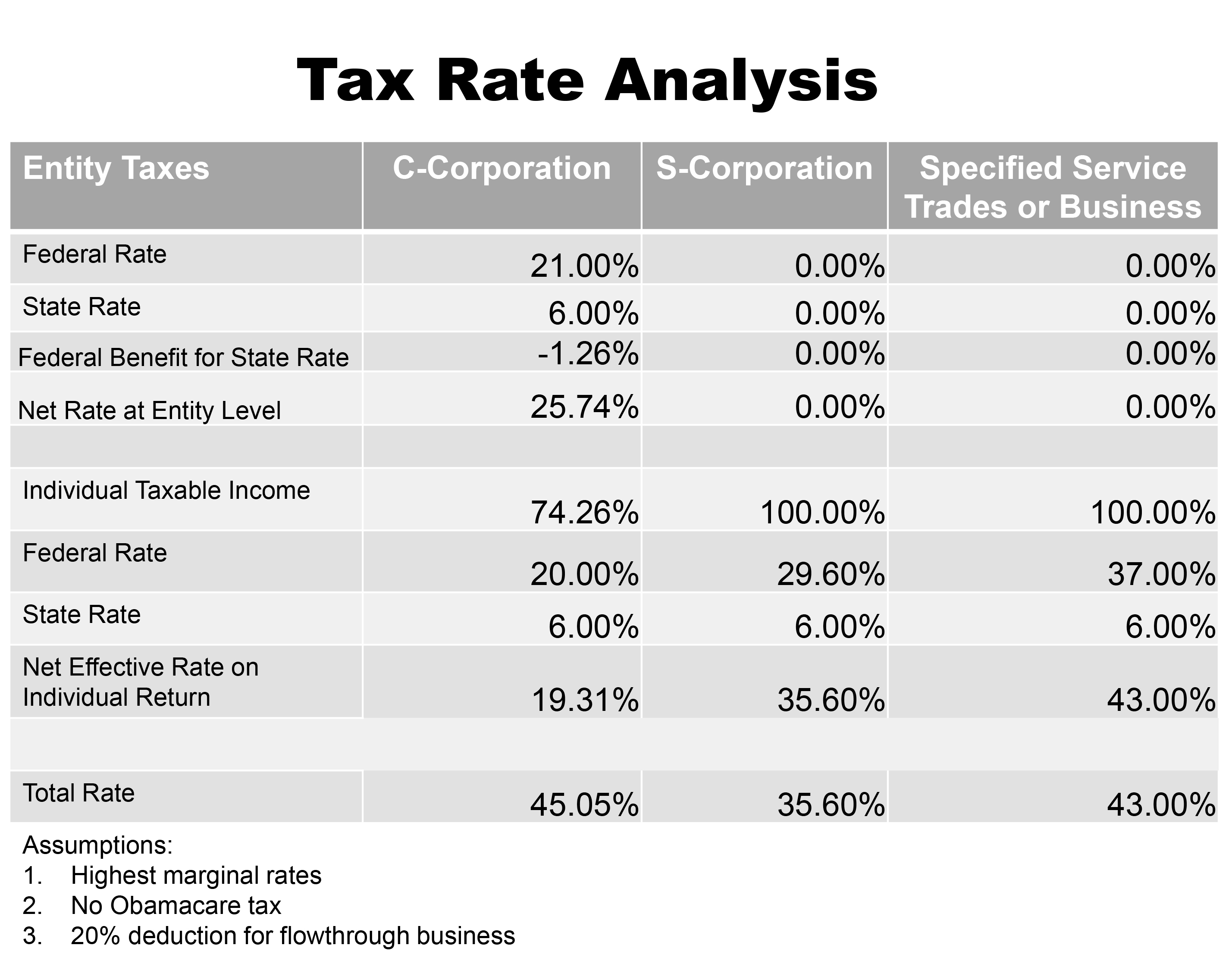 For A Side By Comparison Of The Tax Treatment C Corporations And S Please Refer To Chart Below This Ysis Incorporates